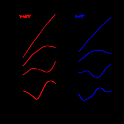 3 vector section